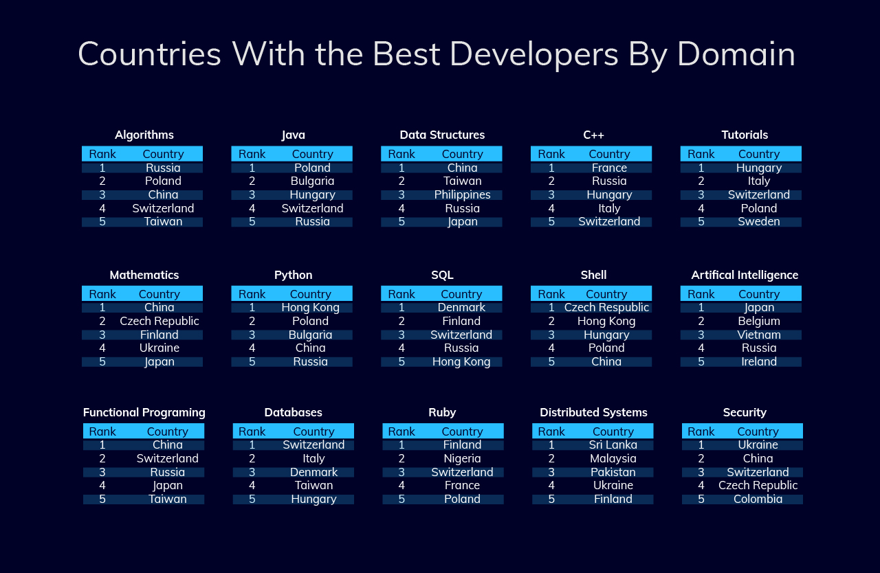 countries with the best developers domain