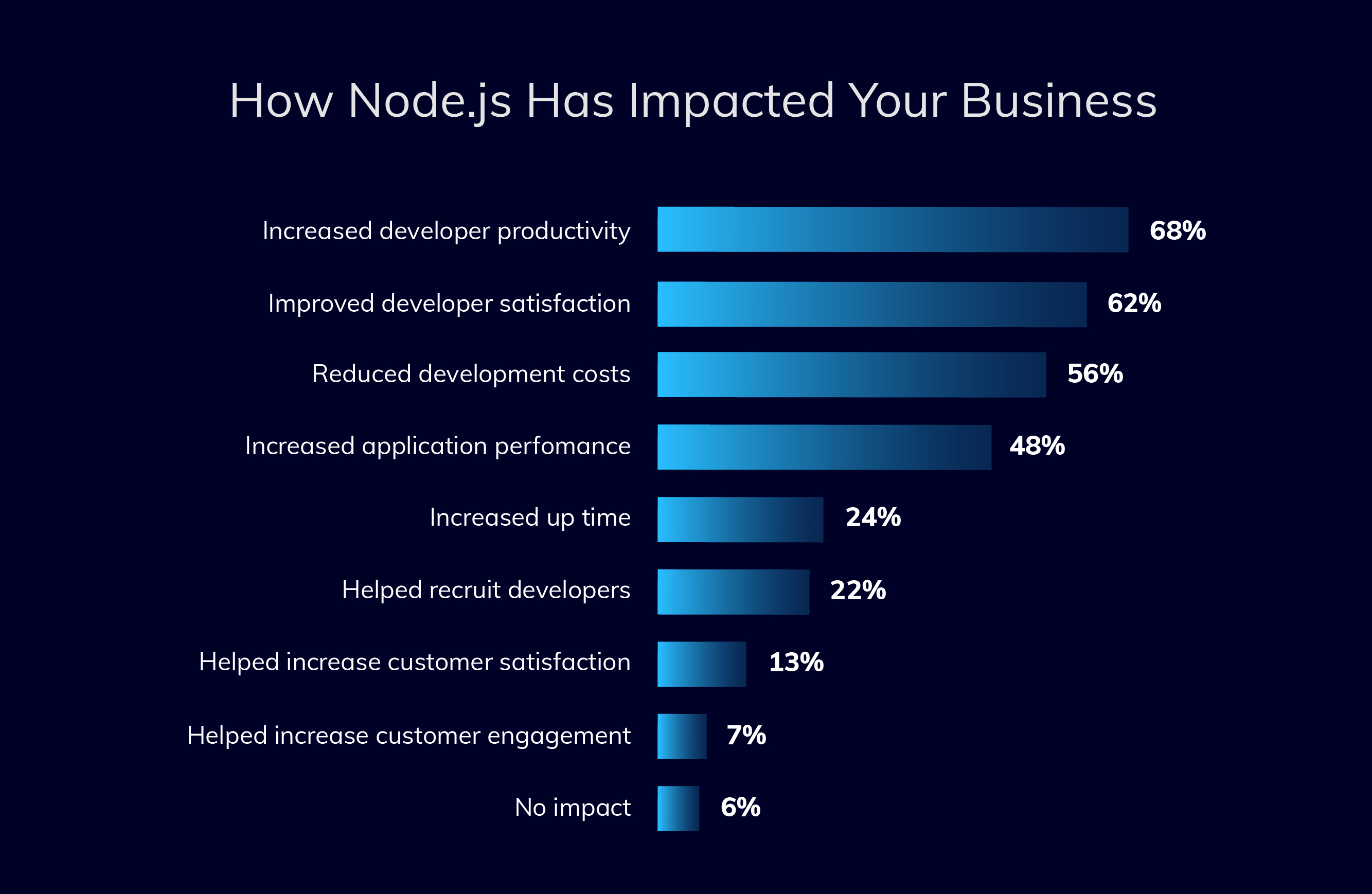 how nodejs has impacted your business