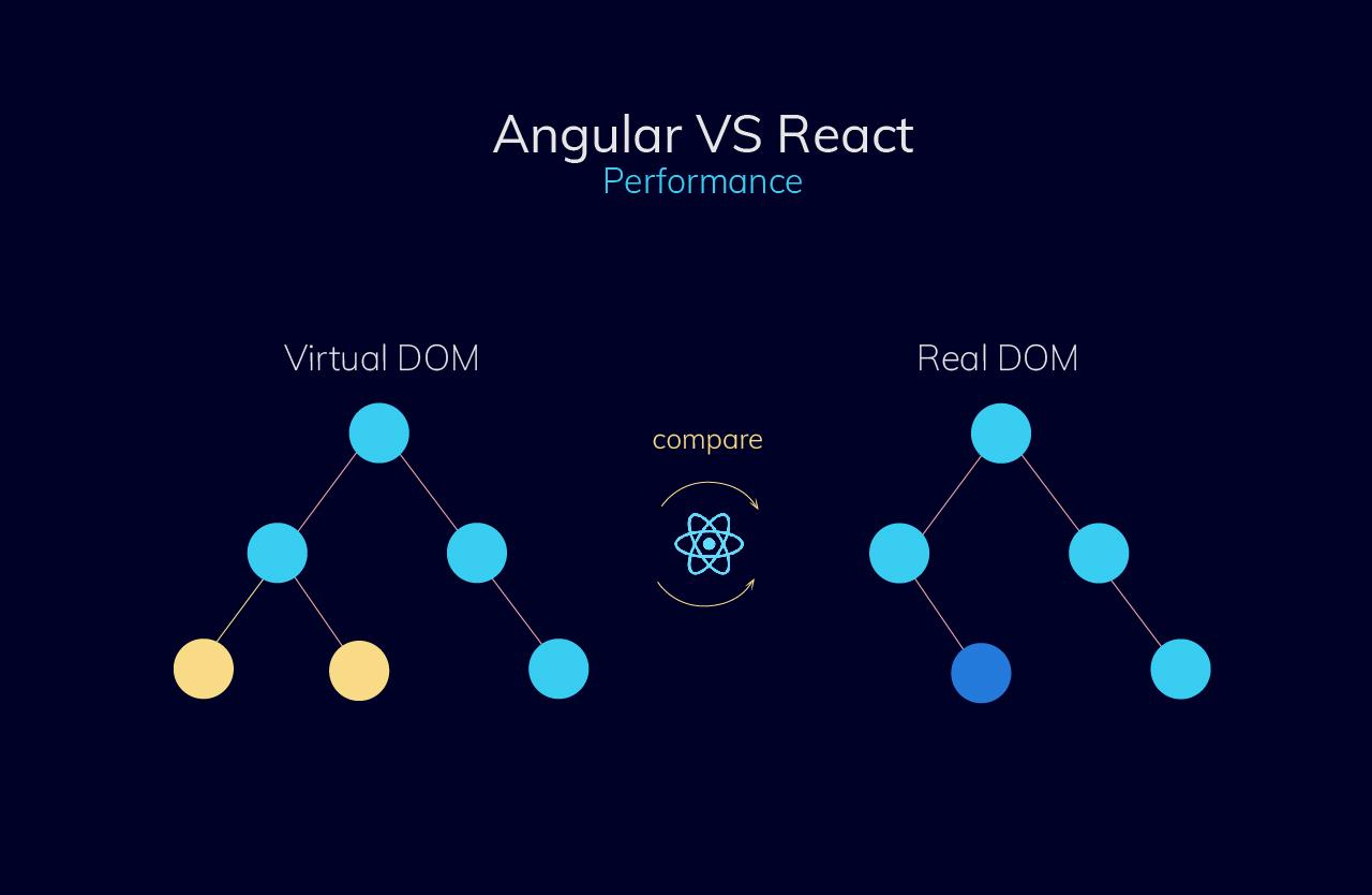 Angular vs React Performance