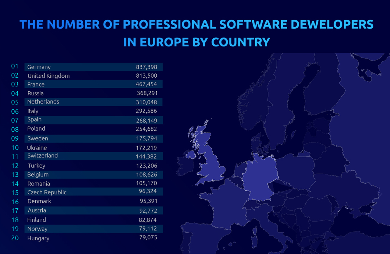 number of developers in the Europe