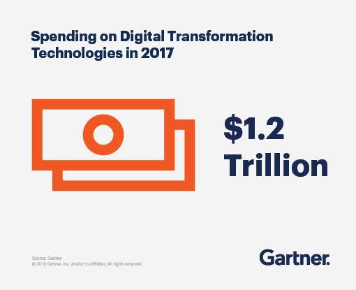 Spending on Digital Transformation Technologies By Gartner.