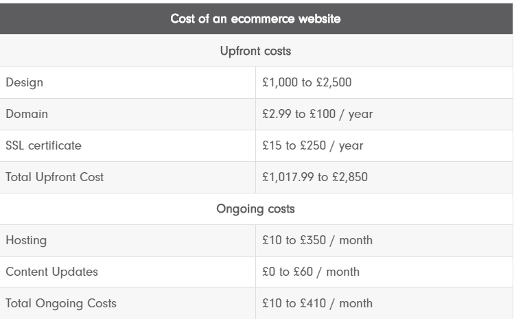 cost of ecommerce website