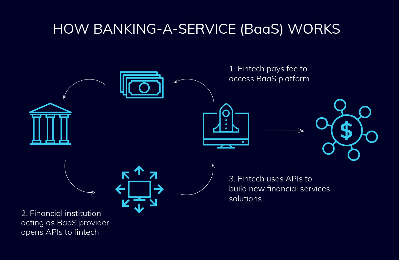 how banking as a service works
