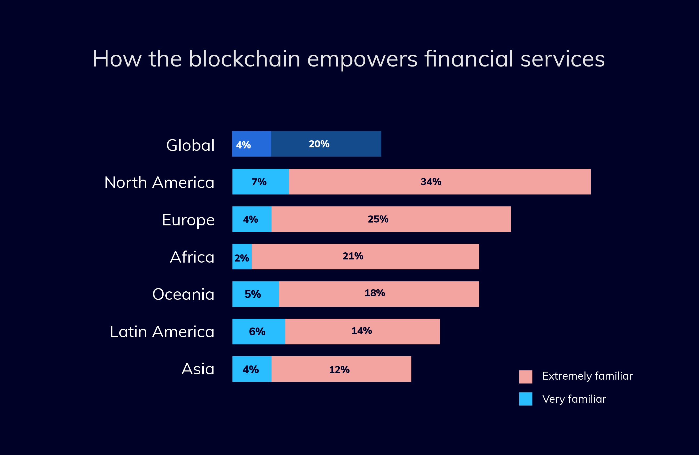 how blockchain empowers financial services