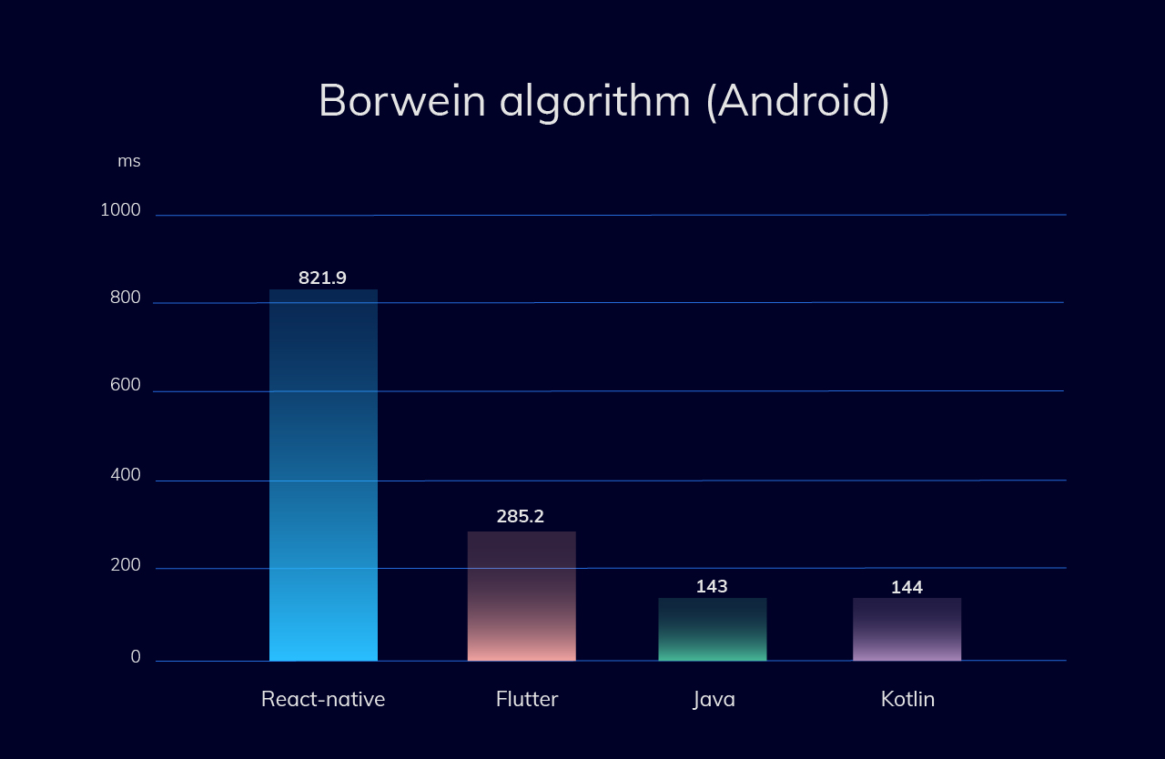 CPU-intensive test (Borwein algorithm) for Android