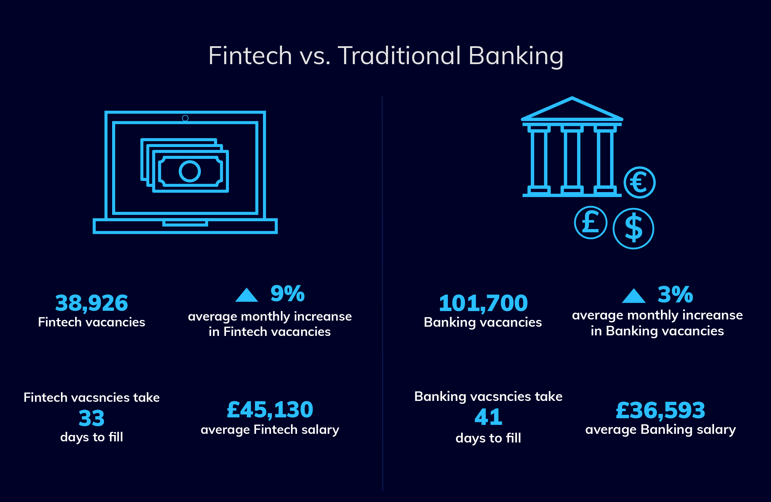 fintech vs traditional banking