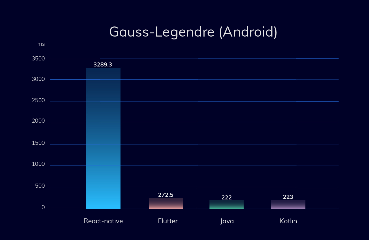 Memory-intensive test (Gauss–Legendre algorithm) for Android