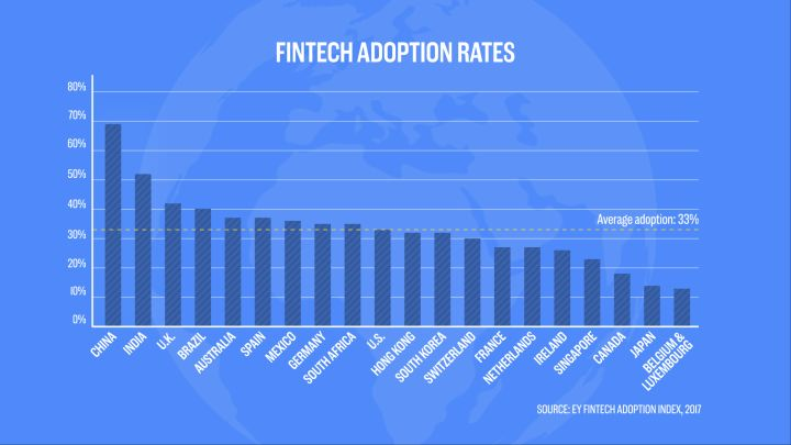 Fintech adoption rates