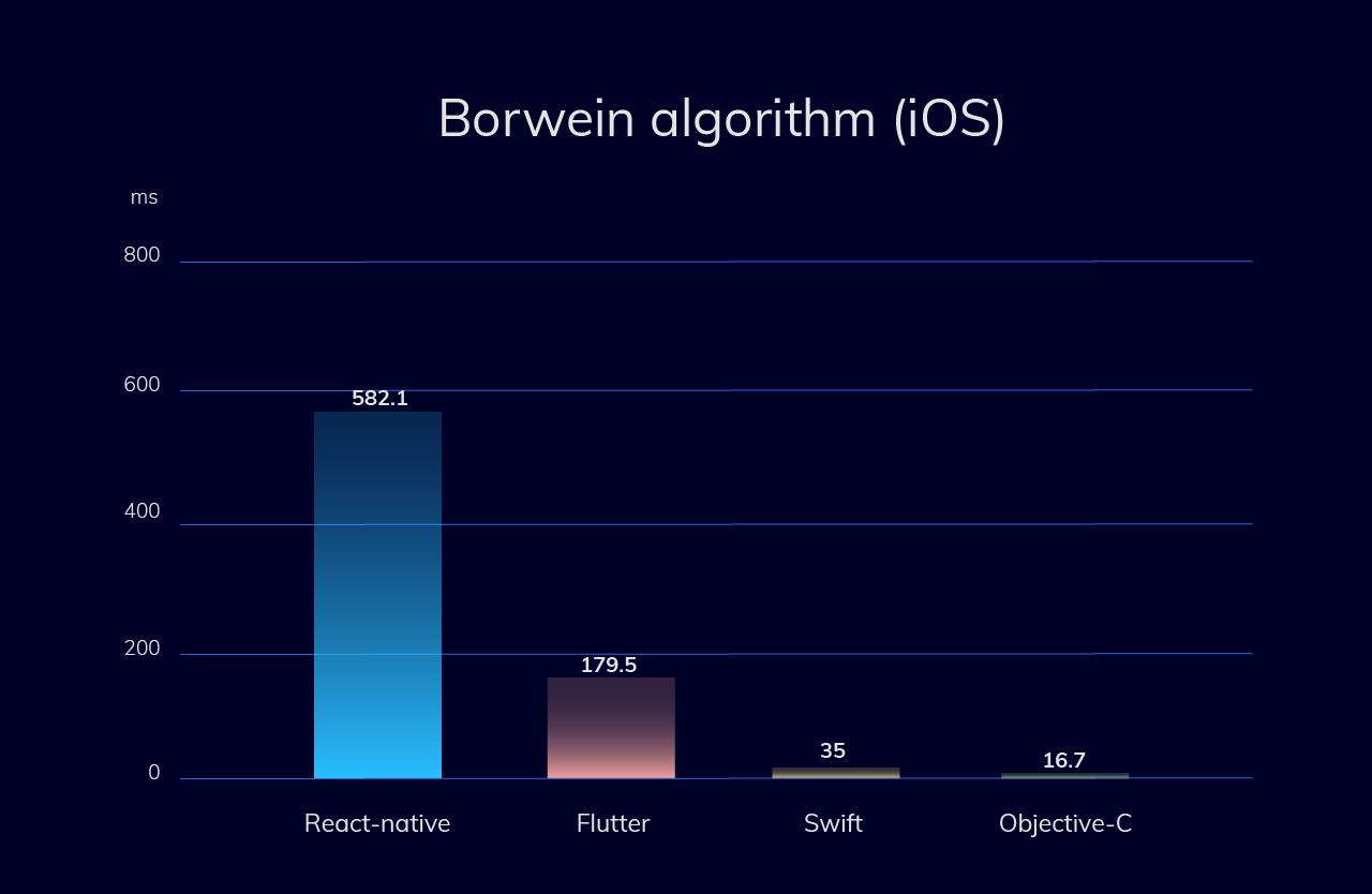 CPU-intensive test (Borwein algorithm) for iOS