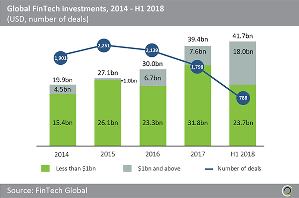 Global FinTech investment by year