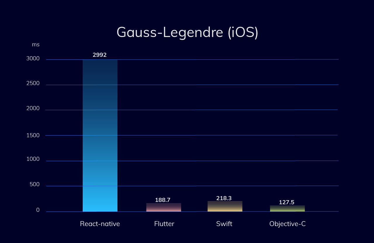 Memory-intensive test (Gauss–Legendre algorithm) for iOS