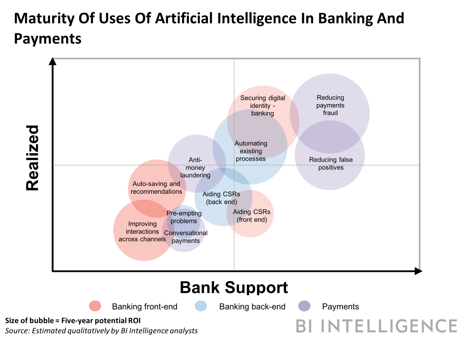 Use of AI in the Financial Sector