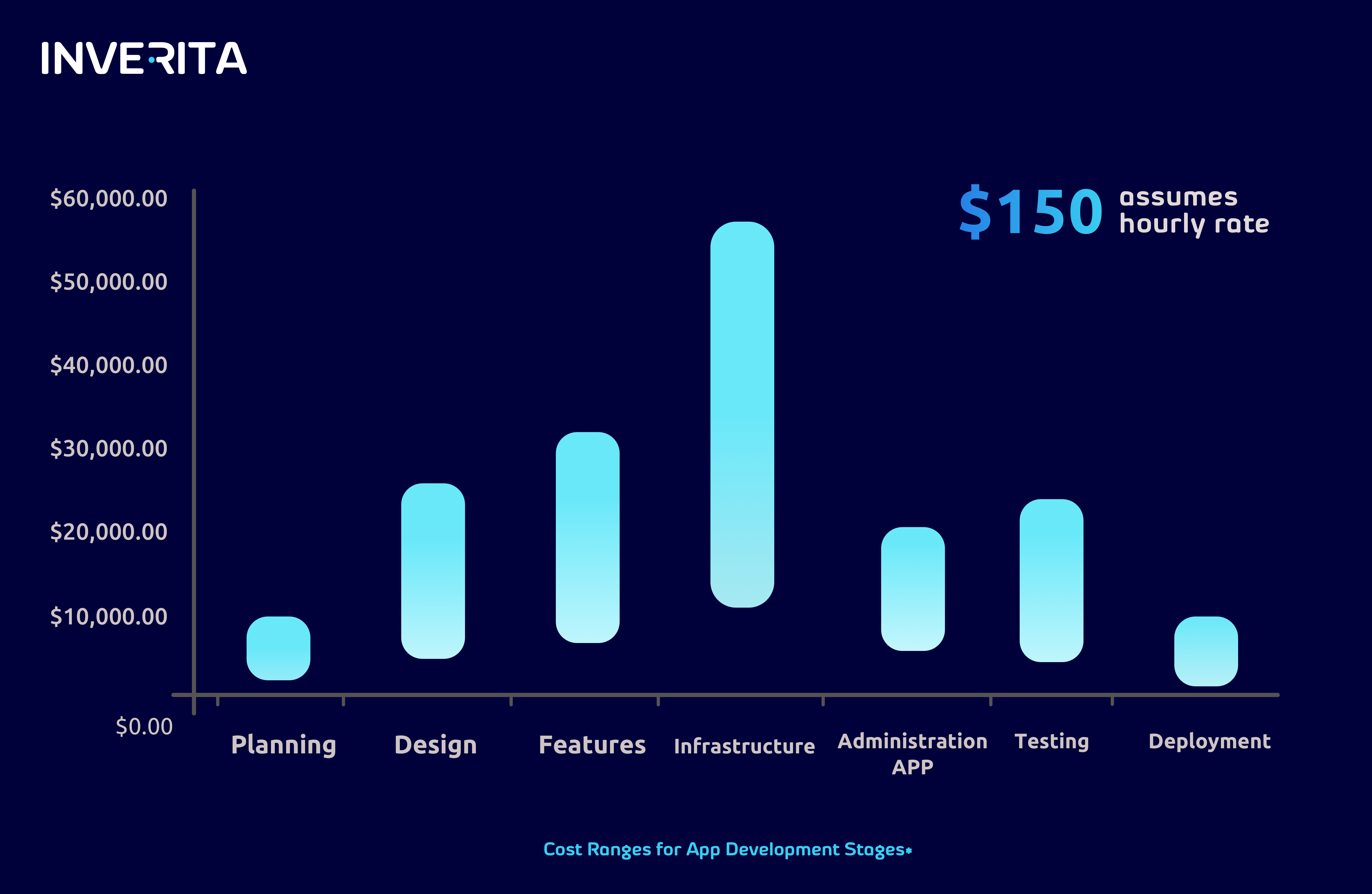 Median cost ranges for app development stages