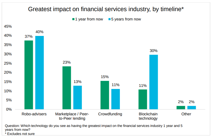 Technologies With Greatest Impact On FinTech