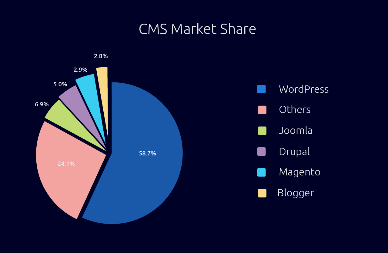 cms pros and cons