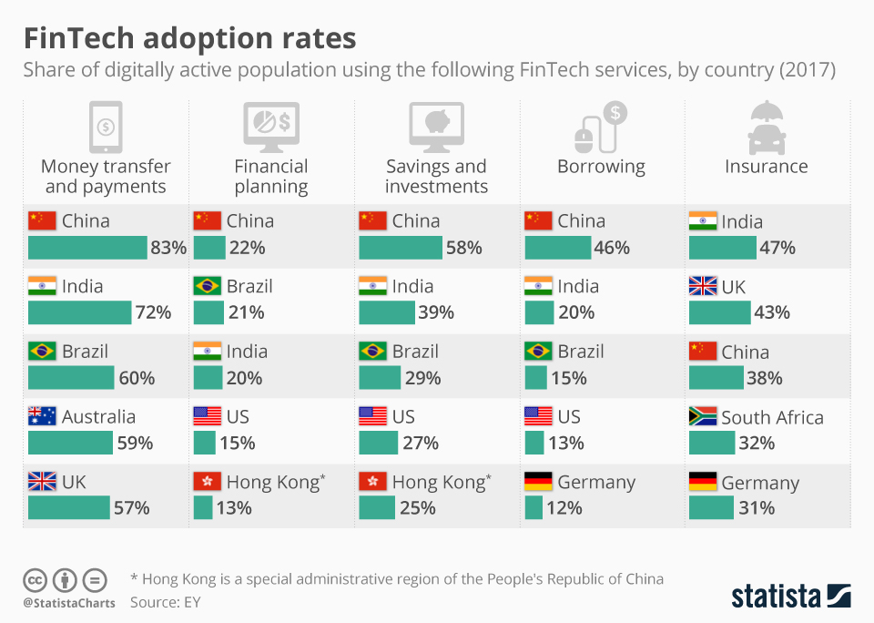Fintech Adoption Rate Among Digitally Active Population