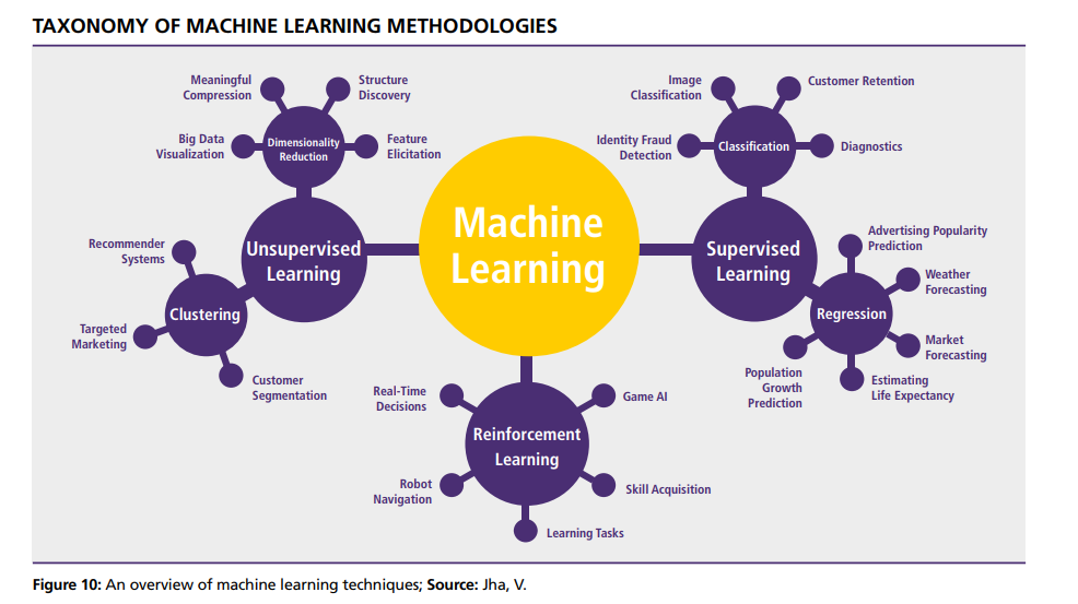 Machine Learning Methodologies.