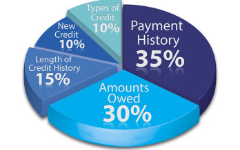 Why You Need Different Credit Account Types