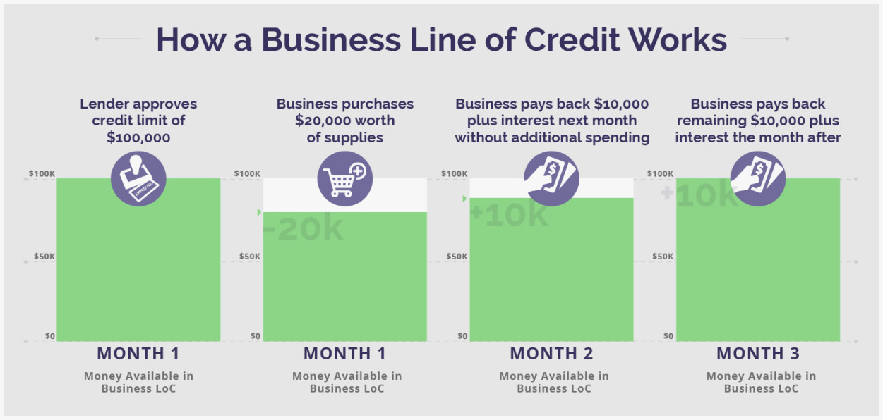 Business Line of Credit: How Does it Work? Lantern by SoFi