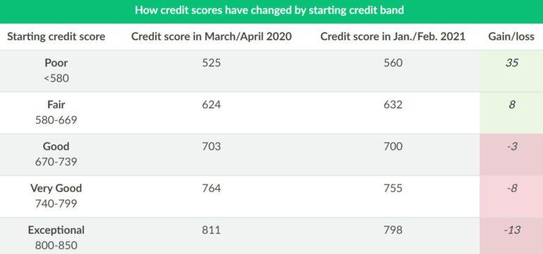 credit-score-change-by-starting-band.original-780x366