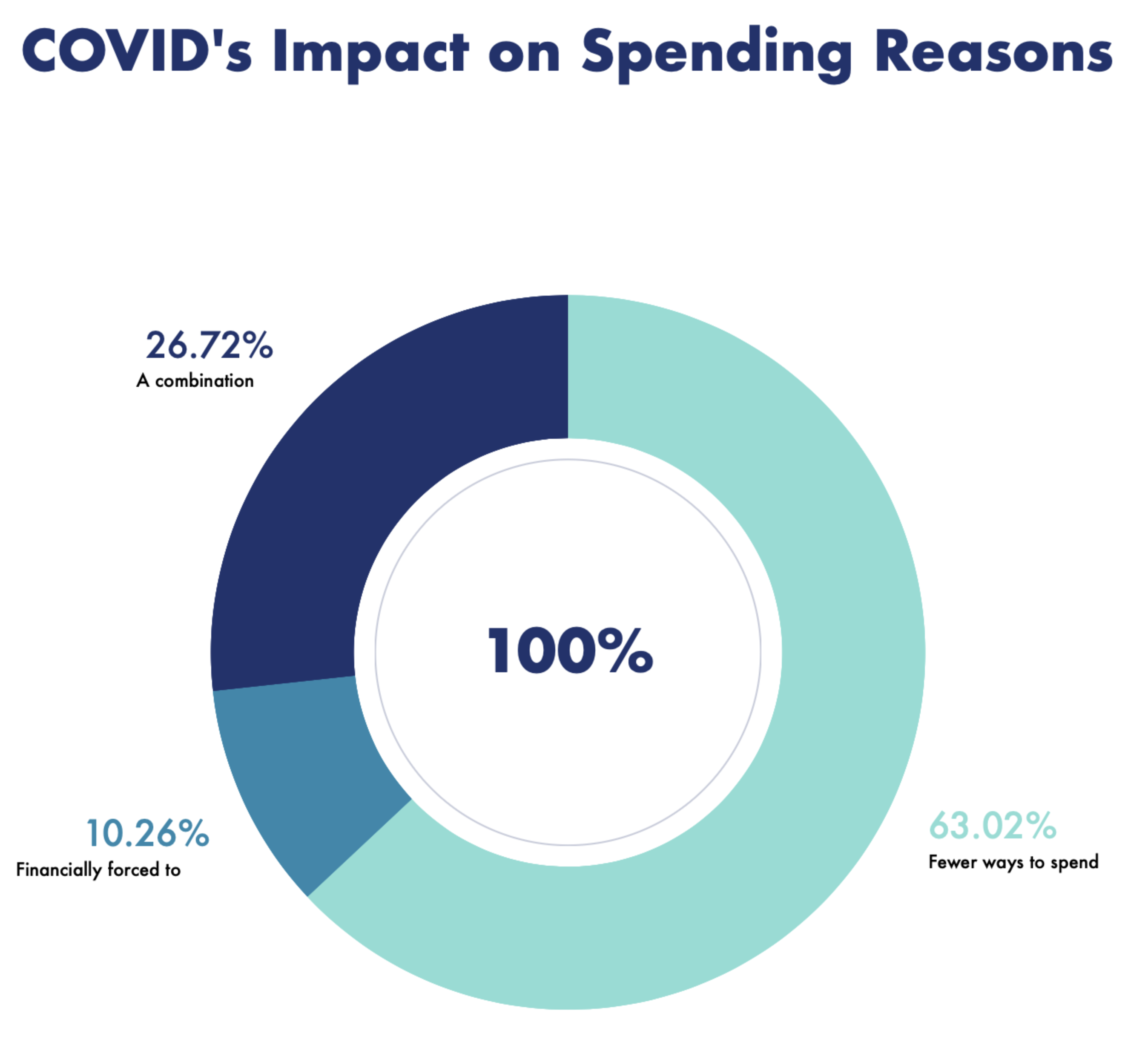 COVID Impact on Employment Survey - Spending Reasons