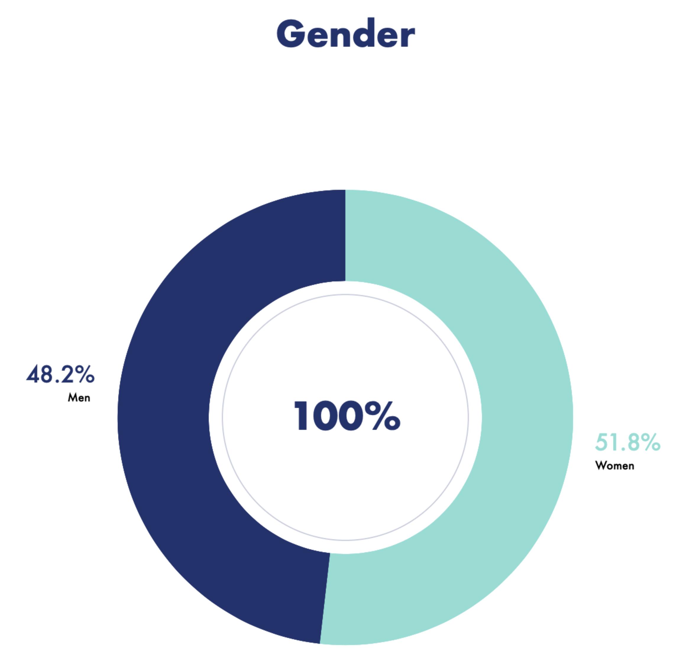 COVID Impact on Employment Survey - Gender