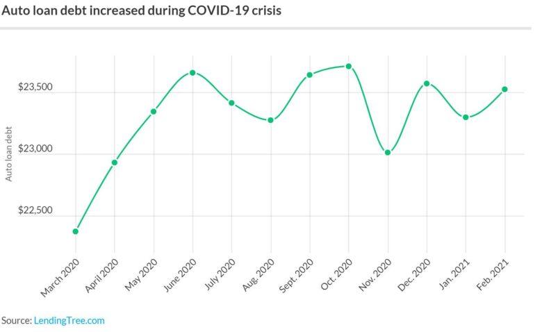 auto-debt-rates-pandemic.original-780x478