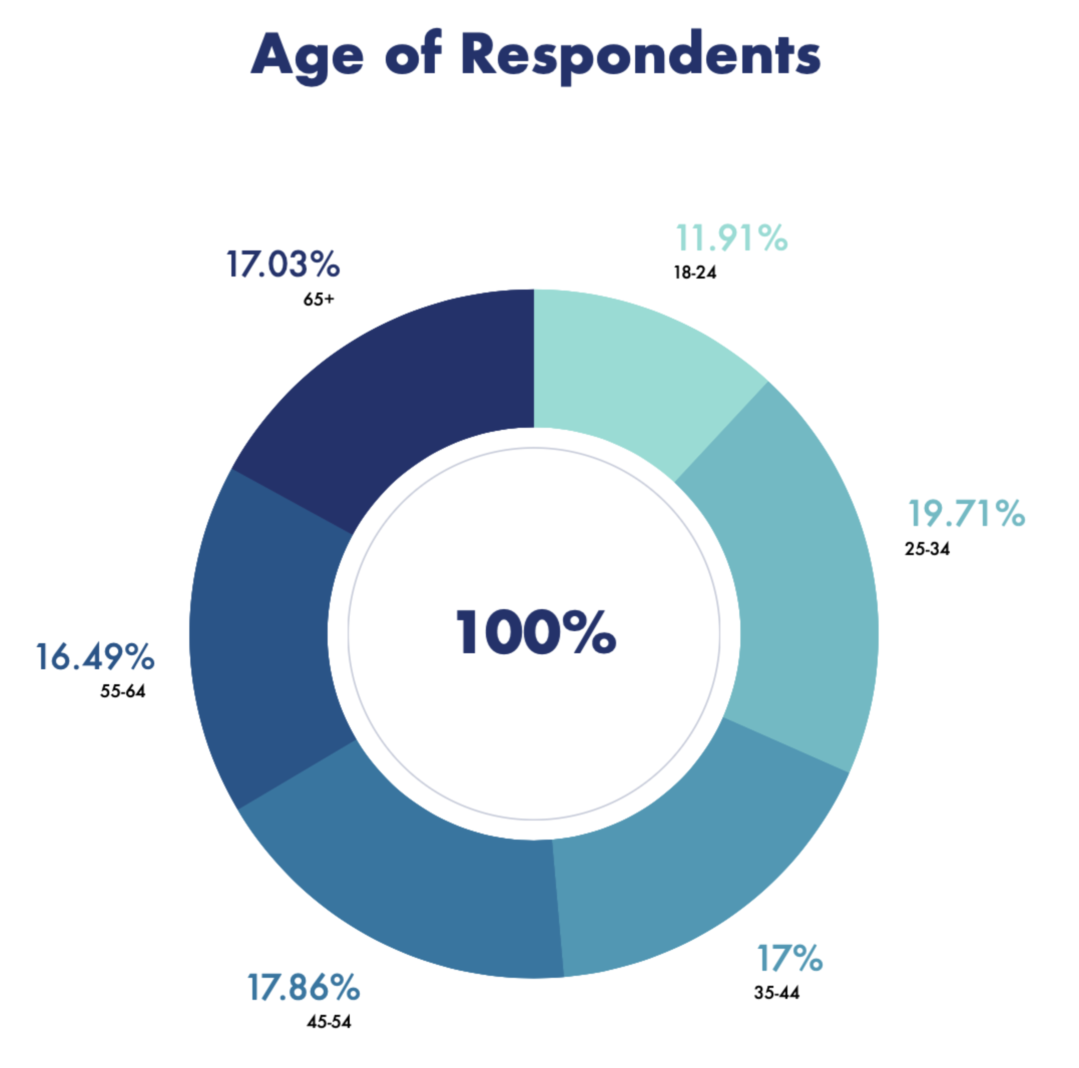 COVID Impact on Employment Survey - Age