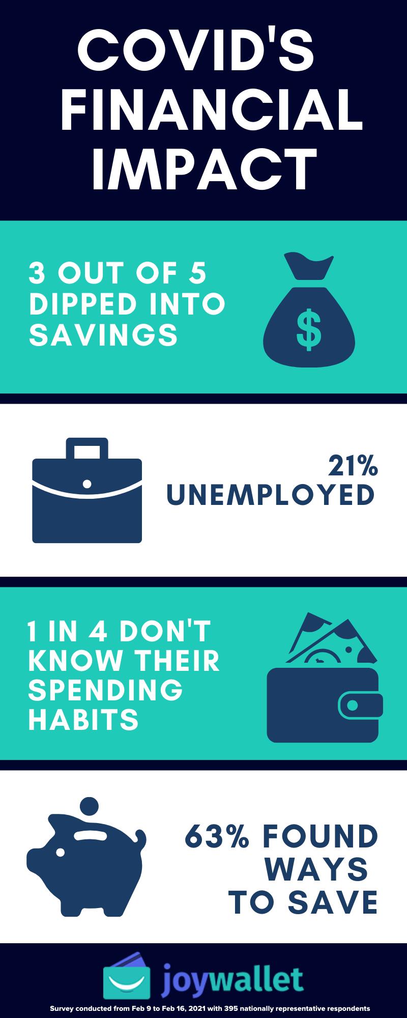 Joy Wallet COVID's Impact Survey Infographic