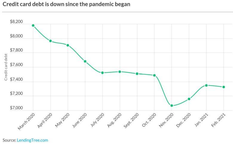 credit-card-debt-down-pandemic.original-780x493