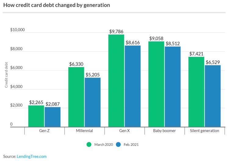 credit-card-debt-by-generation.original-780x529