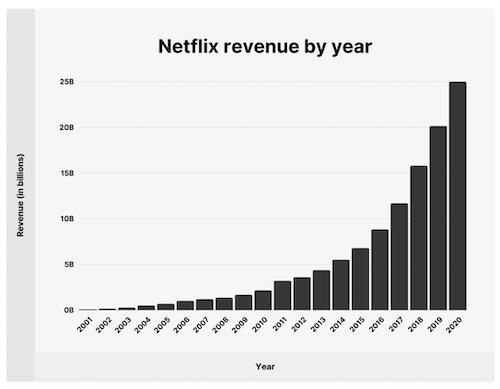 Netflix stock 4