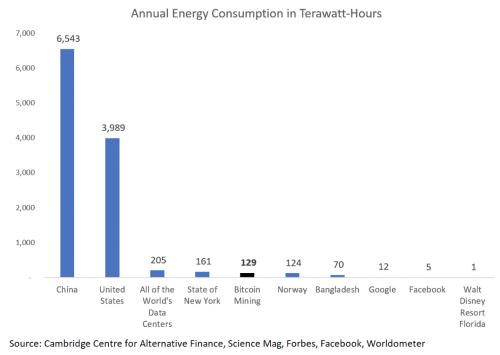 BTC Energy