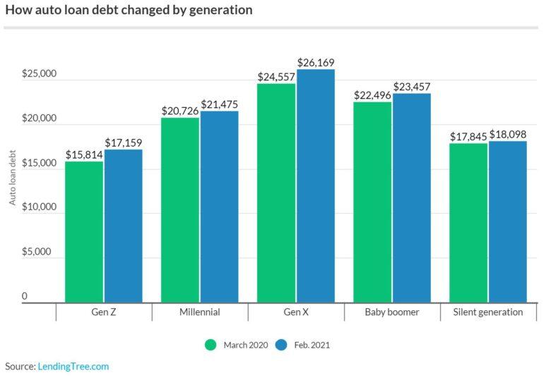 covid-auto-loan-debt-by-generation.original-780x539