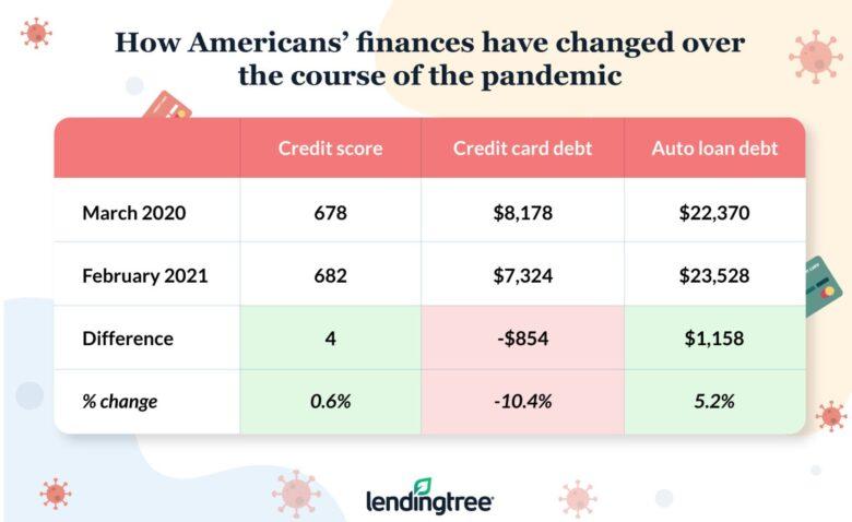 credit-score-debt-covid-lending-tree.original-780x478