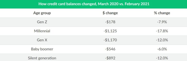 covid-credit-card-balance-changes.original-780x258