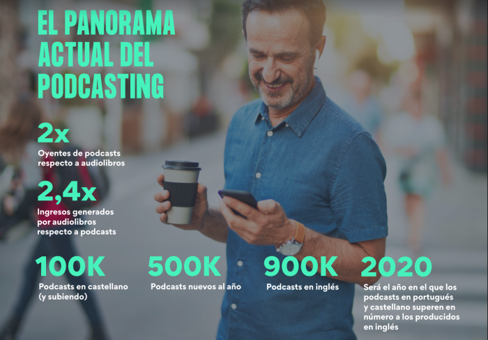 Panorama actual del podcasting en el mundo