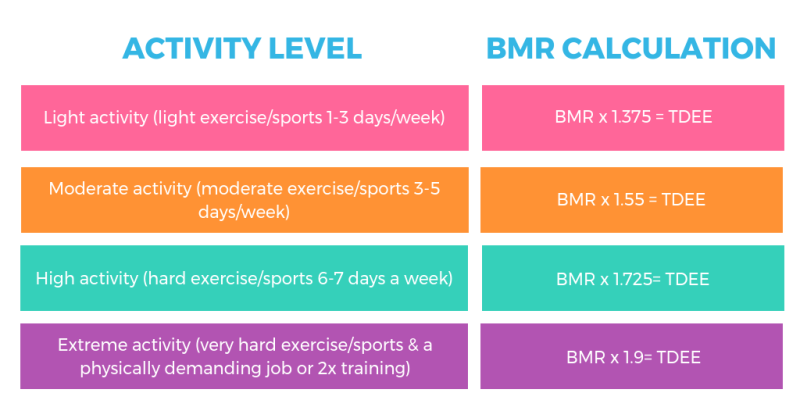 activity level graphic for BMR calculations