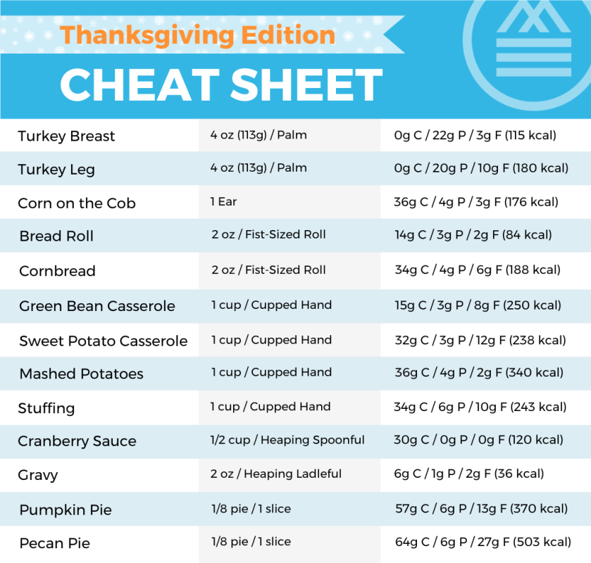 Thanksgiving Cheat Sheet