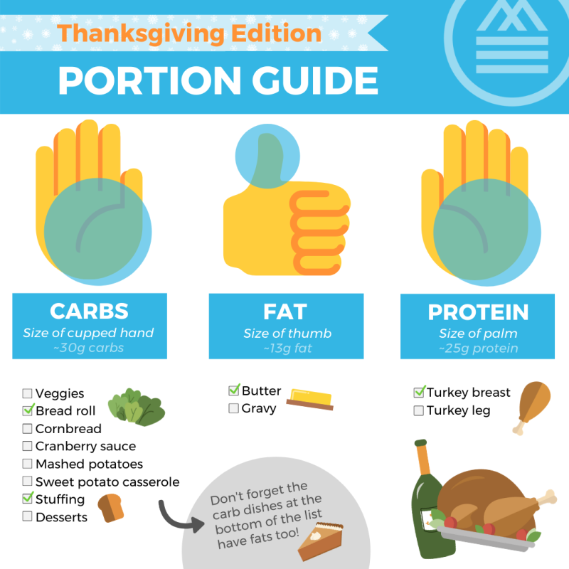 Thanksgiving Portion Guide