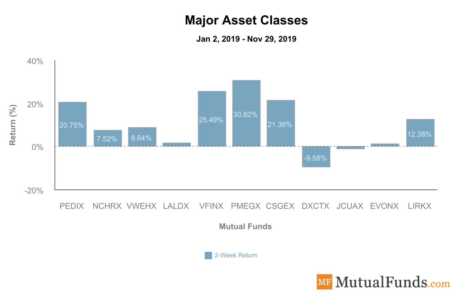 Major Asset Classes performance Dec 24, 2019