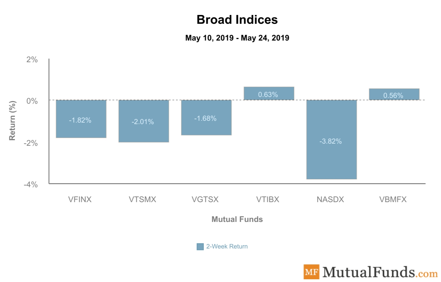 Broad Indices performance - May 28, 2019