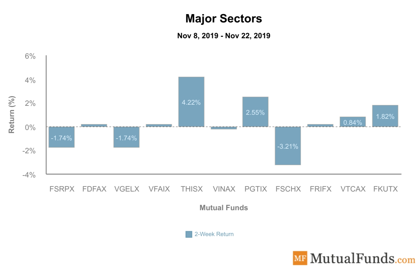 Major Sectors Performance Nov 26, 2019
