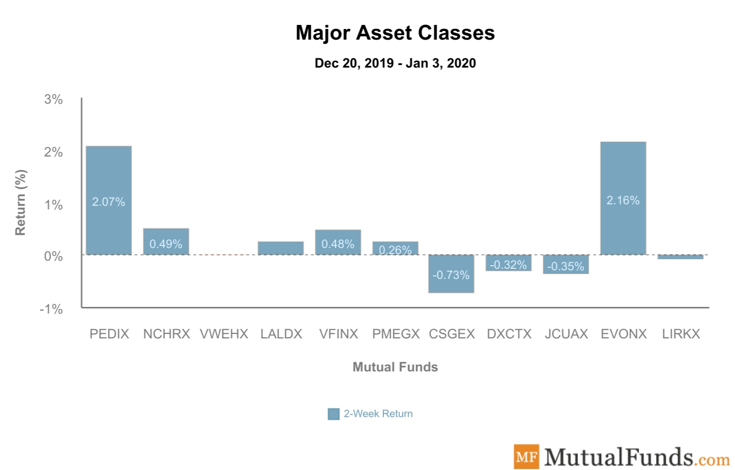Major Asset Classes Performance Jan 7, 2020