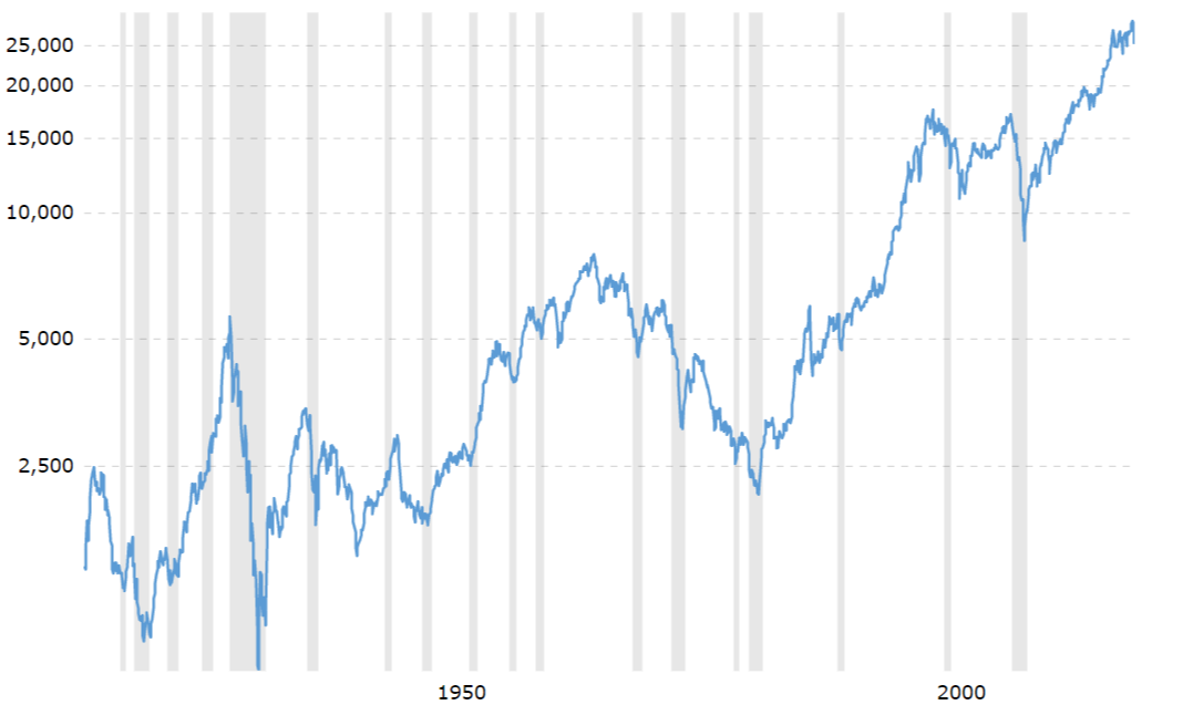 Dow Jones Historical Performance