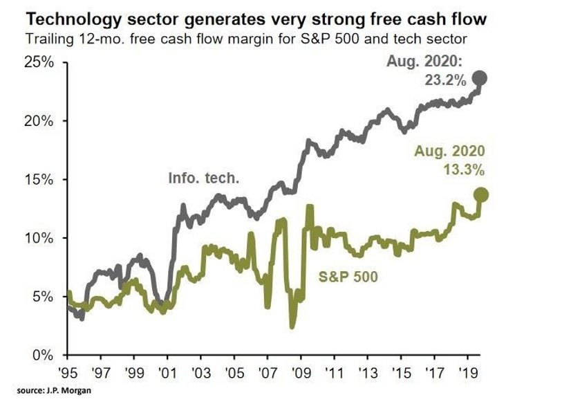 Technology sector generates very strong free cash flow