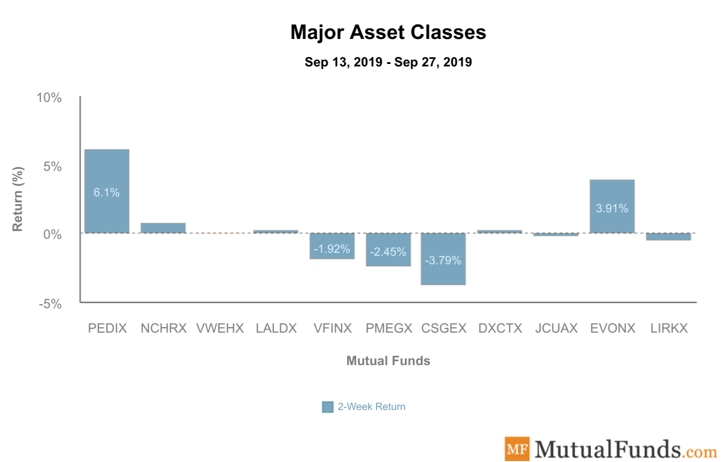 Major Asset Classes Oct 1 2019