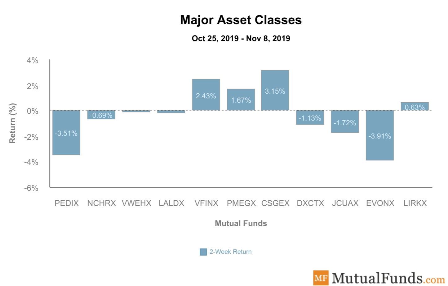 Major Asset Classes Performance Nov 2019