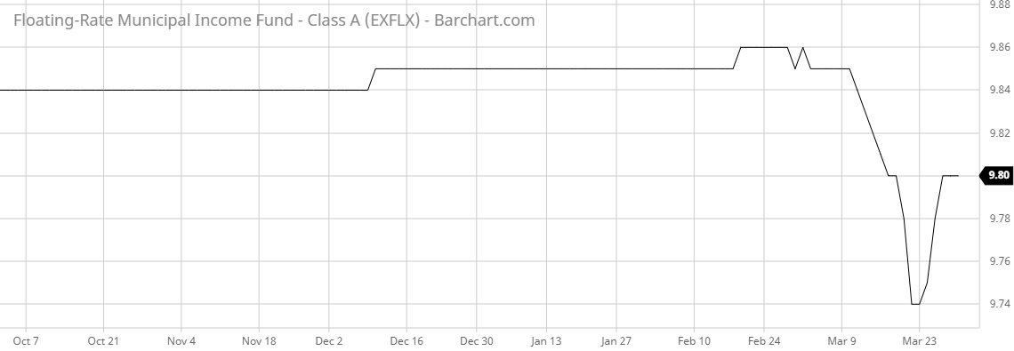 EXFLX Barchart Interactive Chart 03 31 2020