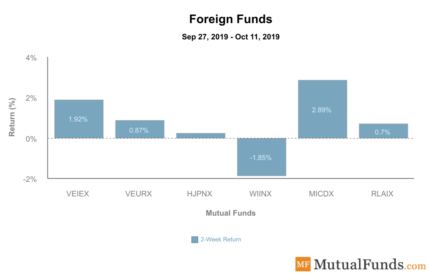 Foreign Funds Performance - Oct 15, 2019